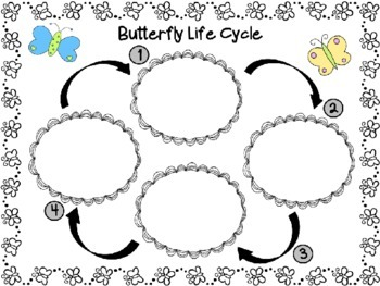 Butterflies:  Reading and Writing Informational Text -- Common Core Aligned