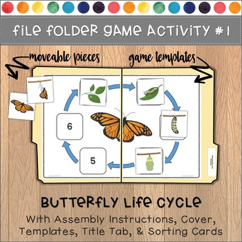 Butterfly Life Cycle