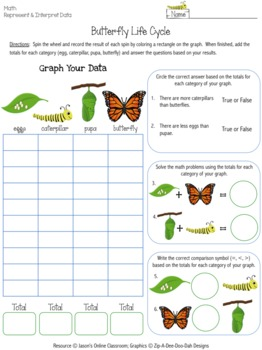 Butterfly Life Cycle Graphing Activity