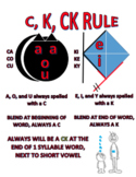 C, K, CK Spelling Rules Poster
