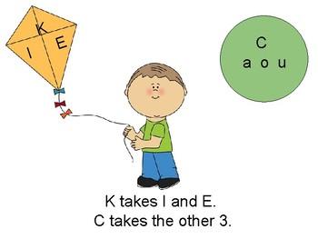 C/K Spelling Rule