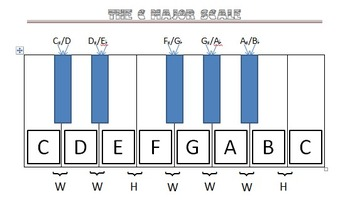 C Major scale and whole and half steps