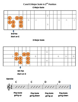 C and G Major Scales for Guitar