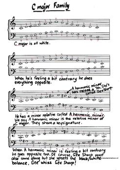C major & A minor - The Family of Relatives - Piano