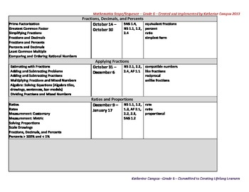 CA State Standards Pacing Guide - Math Grade 6, Includes Academic Vocabulary