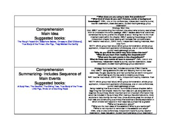 C.A.F.E Lesson Plans for all 4 Reading Strategies with Book Suggestions