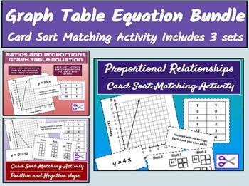 CARD SORT BUNDLE Graph Table Equations Proportional Relationships