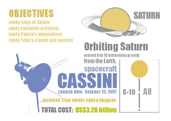 CASSINI Poster A4 ( Saturn, Solar System )