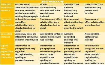 CAUSE & EFFECT INFORMATION TEXT: LESSON & RESOURCES