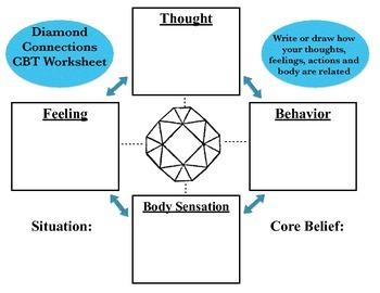 CBT Diamond Worksheet (Thoughts, Feelings, Behavior's Body