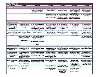 CC State Standards at a Glance- A Cheat Sheet of All Standards in LANGUAGE