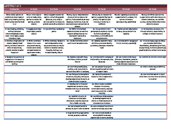CC State Standards at a Glance- A Cheat Sheet of All Standards in WRITING