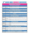 CCSS 1st Grade Standards List Reference FREE