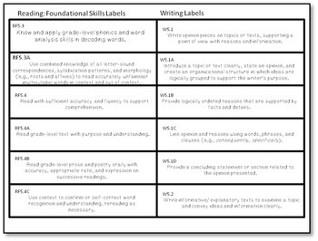 CCSS 5th Grade Full Page ELA Posters, Labels and Checklists Kit