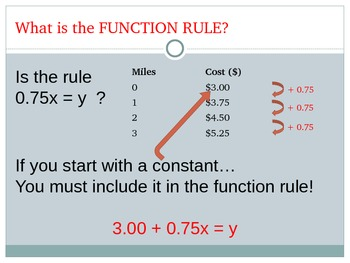 CCSS 6.EE.9  PowerPoint on Functions with a Constant in Real Life Situations