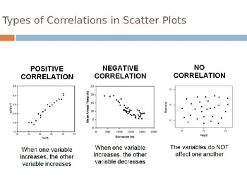 CCSS 6.SP.4  6.SP.5  PowerPoint for Scatter Plots and Line Plots