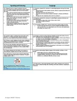 8th Grade ELA Standards Checklist (Common Core)
