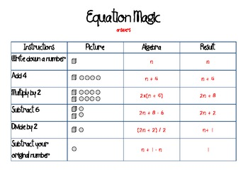 CCSS Algebra and Patterns:  Equation Magic