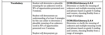 CCSS Aligned Speech Objectives