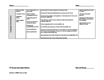 CCSS Aligned Writing Rubrics 5th Grade