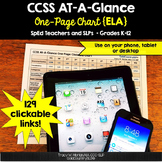 #spedislucky CCSS Clickable One-Page Chart #btsreadywithtpt