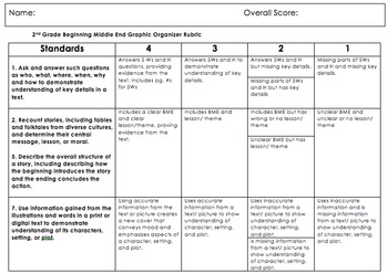 CCSS Differentiated Beginning, Middle, End Summary Graphic Organizer and Rubric