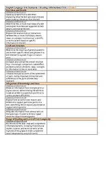 CCSS ELA Chart for Grade 5