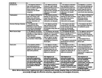 CCSS Grade 8 Informative Writing Rubric