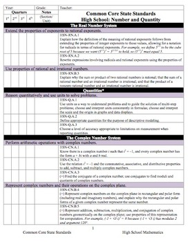 CCSS High School Mathematics Curriculum Checklist (Quarters)