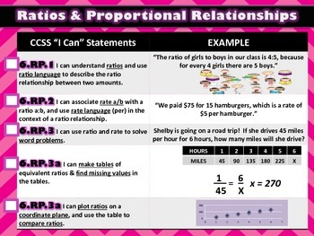 "CCSS ""I CAN"" STATEMENTS & 8 MATHEMATICAL PRACTICES POSTER SETS {6th Grade Math}"