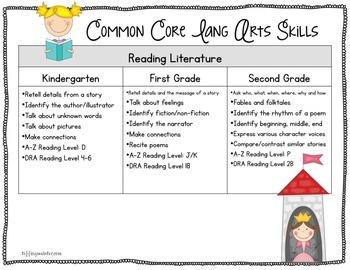 Simple Common Core Kindergarten, First Grade & Second Grade Language Arts & Math