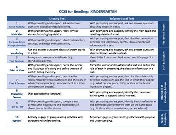 Kindergarten CCSS in Reading