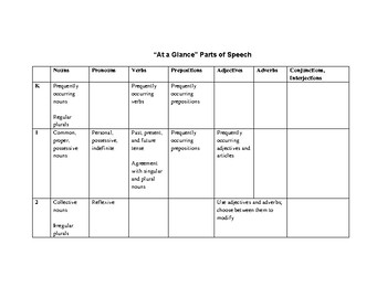 CCSS Language Standards At a Glance