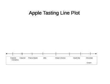 CCSS Math - Apples