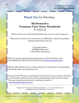 CCSS Math Table of Standards - Kinder