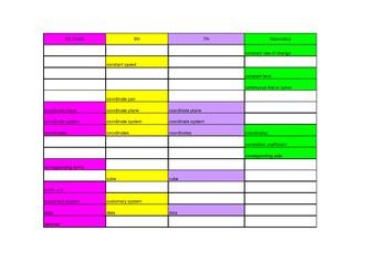CCSS Math Vocabulary Comparison 5th - 12th Grade