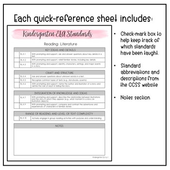 Common Core Standards Quick Reference Sheets Kindergarten