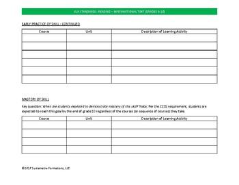 CCSS Reading Informational Text Grades 9-10 Curriculum Template