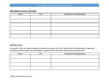 CCSS Reading Literature Grades 9-10 Curriculum Template
