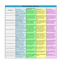 CCSS: Rubric for High School Complex Number System
