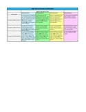 CCSS: Rubric for High School Number System