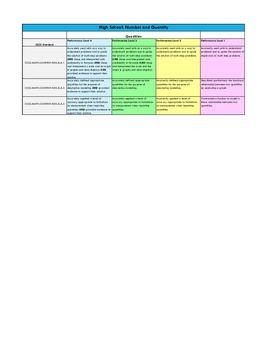 CCSS: Rubric for High School Quantities