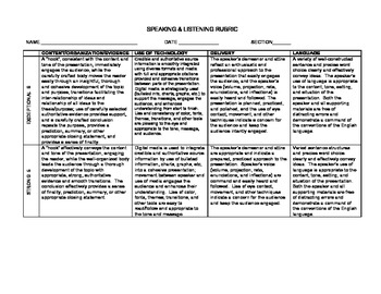 CCSS:  Rubric for Speaking & Listening