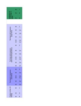 CCSS Scope & Sequence template