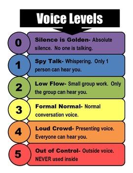 CHAMPS Voice Levels