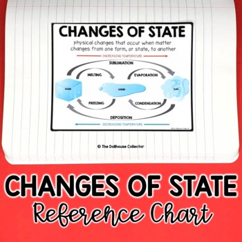 CHANGES OF STATE (Matter) Reference Sheet/Poster for Interactive Notebooks