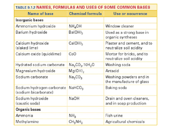 CHEMISTRY NOTES ON ACIDS & BASES
