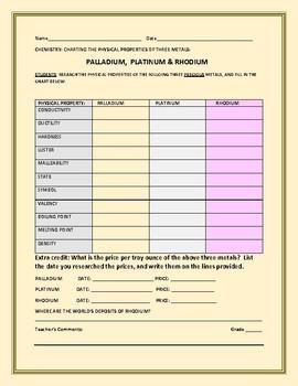 CHEMISTRY: PHYSICAL PROPERTIES OF PALLADIUM, PLATINUM & RHODIUM