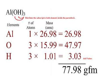 CHEMISTRY - SMART Notebook - Gram Formula Mass and Percent Composition