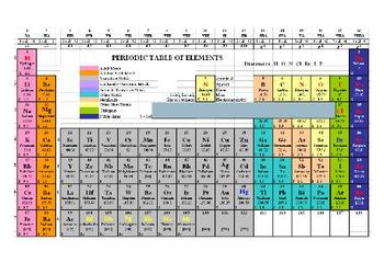 CHEMISTRY - Useful Periodic Table